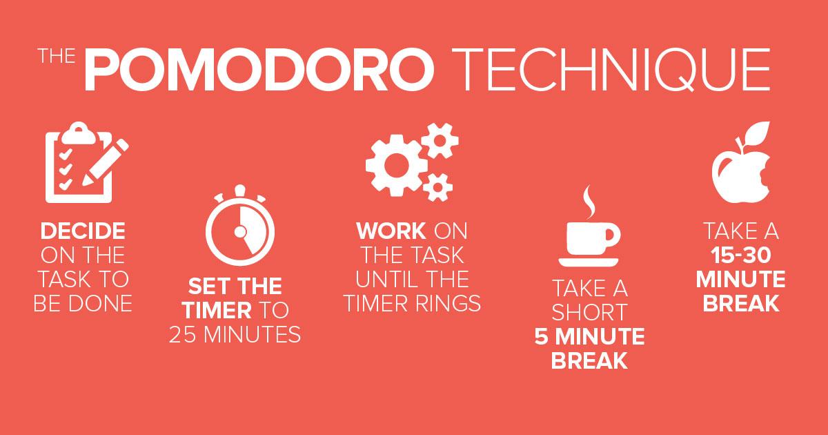 تکنیک مدیریت زمان promodoro