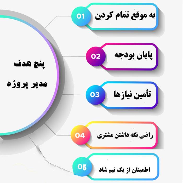 پنج هدف مدیر پروژه