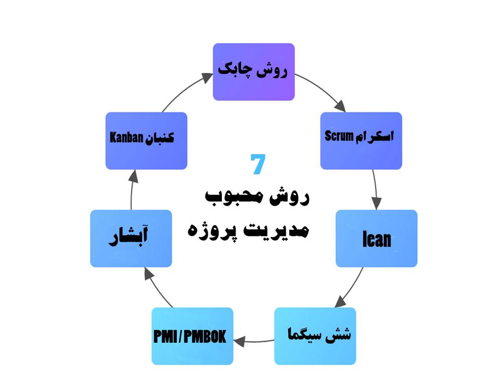 7 روش محبوب مدیریت پروژه