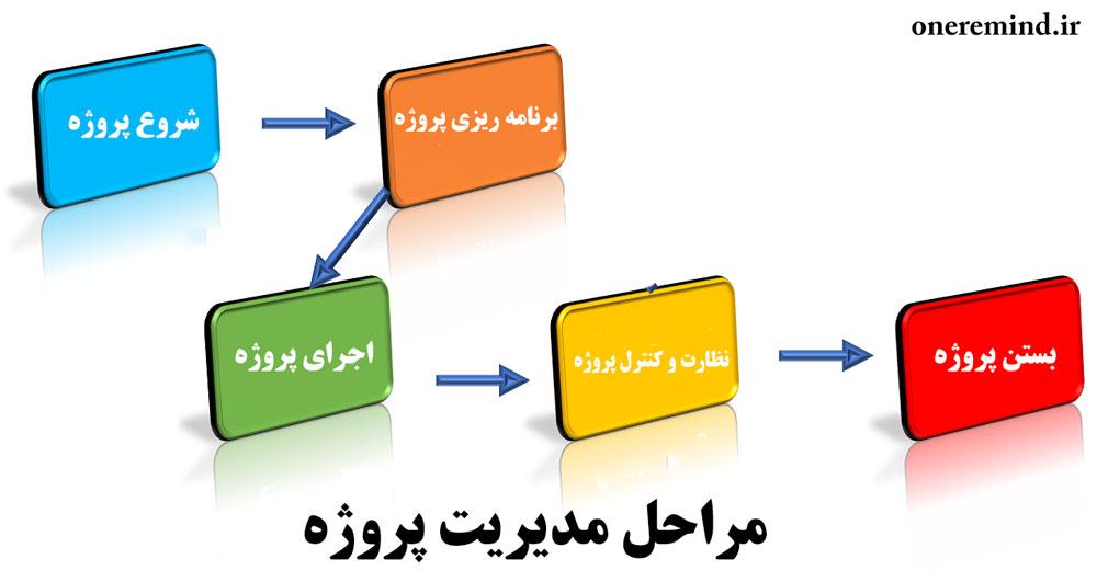 فرآیند های مدیریت پروژه